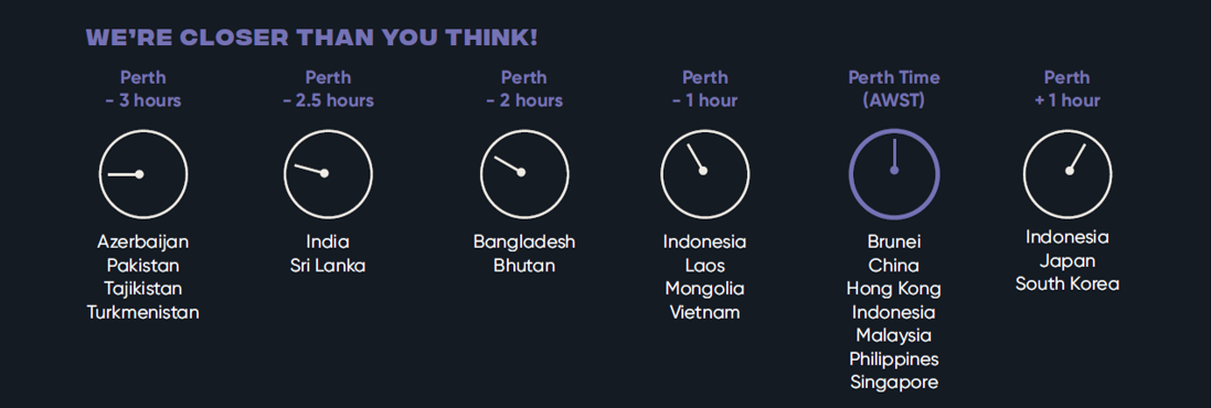 Countries in the same timezone as Perth include Brunei, China, Hong Kong, Indonesia, Malaysia, Philippines & Singapore